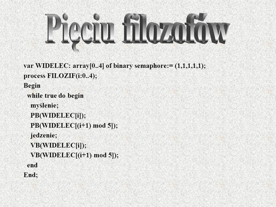 Pięciu filozofówvar WIDELEC: array[0..4] of binary semaphore:= (1,1,1,1,1); process FILOZIF(i:0..4);